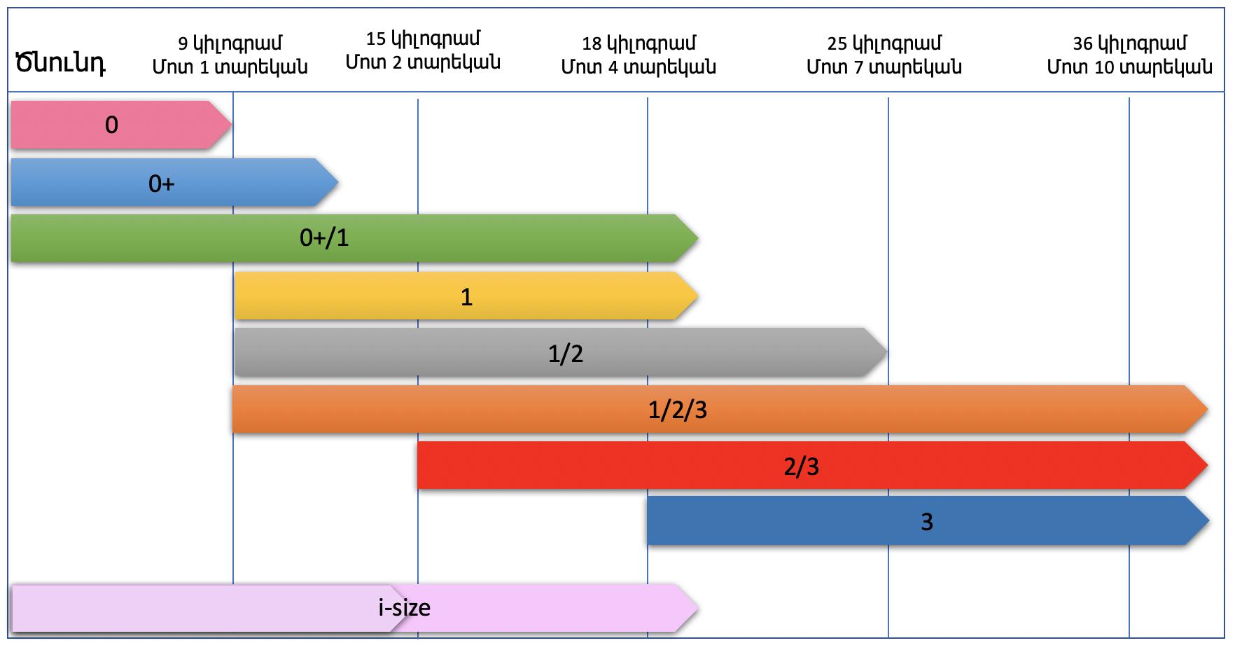 Մանկական նստատեղերի խմբերը